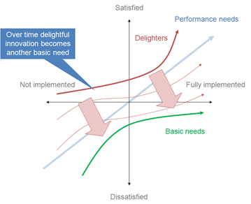 Kano Model and Christian Business Ownership